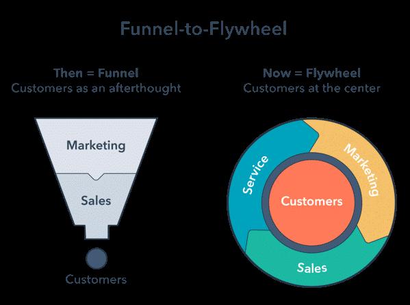 Online Marketing Agency in Dubai - Funnel to Flywheel.png