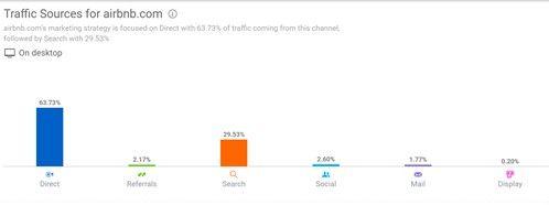 online-marketing-agencies-dubai-traffic-sources-airbnb.jpg